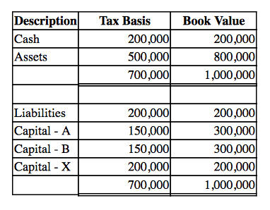 Liquidating distribution in excess of basis point